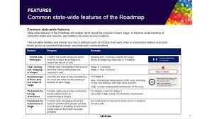 5 september at 18:50 ·. Melbourne Stage 4 Lockdown Extended Leaked Documents Reveal Coronavirus Road Map Herald Sun