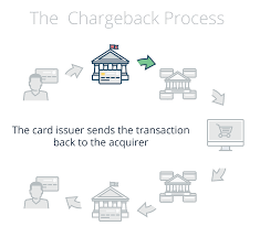 card issuer sends the disputed transaction to the acquirer