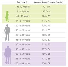 Female Normal Blood Pressure Chart Blood Pressure Chart