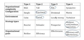 Usaa Organizational Complexity Jlyoungblog