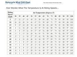 Factor Chart Motorcycle Riding Windchill Charts Norcalpgr