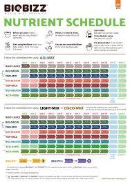 Biobizz Feeding Chart Soil 45 Unique Biobizz Schedule