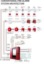 fantastic residential fire alarm wiring diagram pictures Commercial Fire Alarm Wiring Diagrams fire alarm interface unit wiring diagram dolgular com