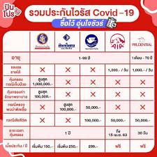 ประกัน COVID 19 ทำของอะไรดี - Pantip