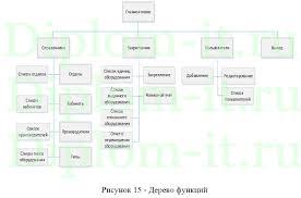 Диплом по информатике Организация корпоративных информационных  Организация корпоративных информационных систем на примере строительной компании