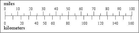 Chart Kilometers To Miles Miles To Kilometers