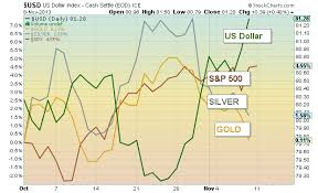 Silver Dollar Chart Precious Metals Nearing Critical Support See It Market