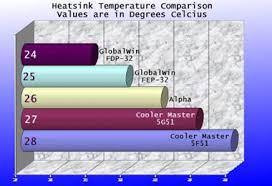 Heatsink Comparison Chart Socket 370 Heatsink Shootout Pcstats Com