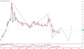 Subway Stock Price Chart Metro Stock Price And Chart Bist Metro Tradingview