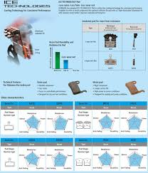 Product Comparison Shimano Organic Vs Metal Brake Pads