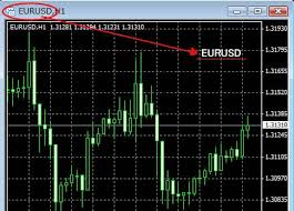 Displays Currency Pair In Chart Currency Trading Mql4