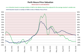 Perth Median House Price Chart In Which Capital City Is Housing Most Overvalued Angela