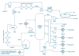 Heat Exchanger Flow Chart Pfd Crude Oil Distillation Process Flow Diagram Crude