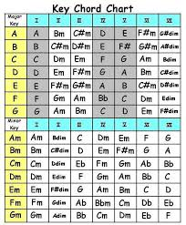 Major Scale Chord Progression Chart Why Do Major Keys Contain Minor Chords Music Practice