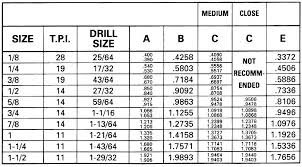 National Pipe Thread Drill Size Chart 1 8 Npt Drill Size Metric Tap Depth 18 Home Improvement
