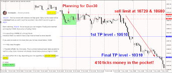 Dax Chart 410 Ticks Free Online Forex Trading Course
