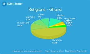Belize Religion Pie Chart Religions Ghana