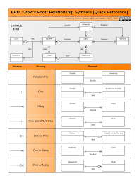 diagrams database design anyone have an erd symbols quick reference Printable Wiring Diagram Symbols diagrams entity relationship model wikipedia database design anyone have an erd symbols quick reference