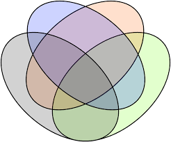 four circle venn diagram file venns four ellipse construction svg wikimedia commons