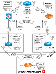 Case study   Securing the BGP Routing Protocol dokumen tips