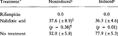 rificin and nalidixic acid