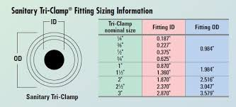 Sanitary Tri Clamp Fitting Sizing Chart Clamp