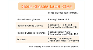 Blood Glucose Levels Normal Range Chart Pathology Information Diabetes For Patients Celki Vitalaire