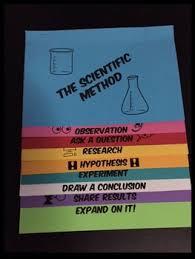 Scientific Method Flip Worksheets Teaching Resources Tpt