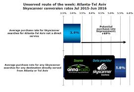chart unserved route of the week atlanta tel aviv skyscanner conversion rates jul atlanta tel aviv business