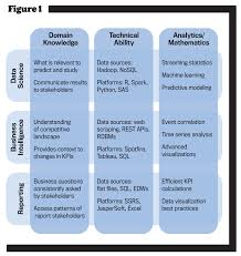 Analytic Skill Key Skill Sets For Management Accounting Strategic Finance