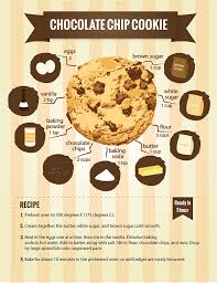 Cookie Chart Here Are 22 Diagrams For Anyone Whos Obsessed With Dessert