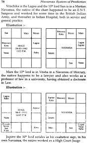 Navamsa Chart Prediction For Marriage Navamsa System Of Prediction