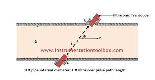 Ultrasonic Sound Velocity Chart Ultrasonic Flow Meters Operating Principle Learning