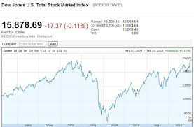 Dow Stock Market Chart Correlation Total Stock Market Index Vs Gdp How To Value