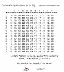 Gear Chart For Go Kart Ok So The Chart May Be Somewhat