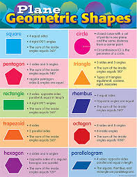 Science Related Chart Plane Geometric Shapes Chart