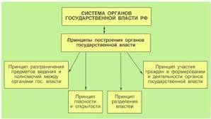 Курсовая работа Оценка результативности деятельности органов  Концептуальная основа функционирования органов государственной власти в РФ