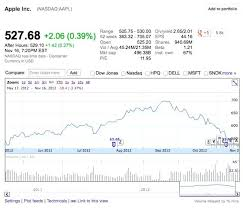 Stock Quote For Apple QUOTES OF THE DAY Fascinating Aapl Stock Quote Real Time