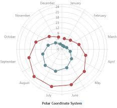 Documentation Devextreme Html5 Javascript Polar Chart