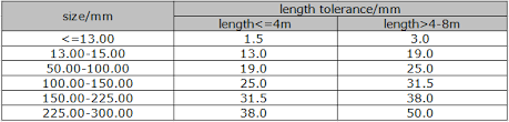 Hollow Bar Size Chart Stainless Steel Round Bar Sizes Stainless Steel Round Bar