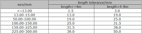 Mild Steel Round Bar Weight Chart Stainless Steel Round Bar Sizes Stainless Steel Round Bar