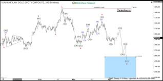 Gold Xauusd Incomplete Bearish Sequences Calling The