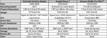Small Tablet Spec Comparison Ipad Mini With Retina Display