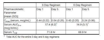 Azithromycin For Dogs Dosage Chart Azithromycin