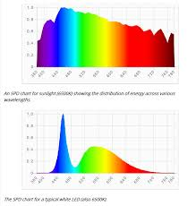 4200k Color Chart Understanding K Rating For Planted Aquariums The 2hr Aquarist