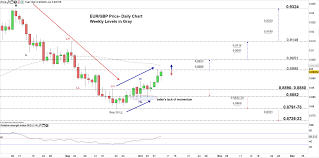 Gbp Eur 10 Year Chart Eur Gbp Eur Jpy Outlook Euro Price Levels And Thresholds