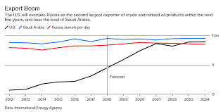 From Texas To The World Flood Of U S Oil Exports Is Coming