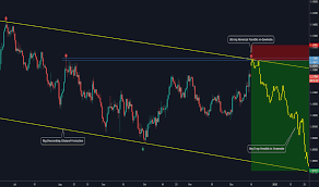 Usd Euro Live Chart Eur Usd Chart Euro To Dollar Rate Tradingview