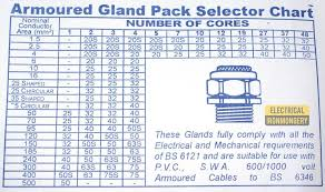 19 True Armoured Cable Weight Chart
