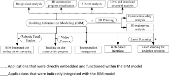 Building Information Modeling Framework For Structural Design Comparative Analysis On The Adoption And Use Of Bim In Road